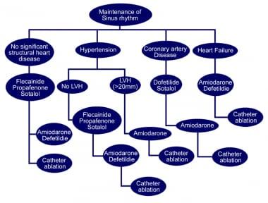 Antiarrhythmic drug algorithm for the medical mana