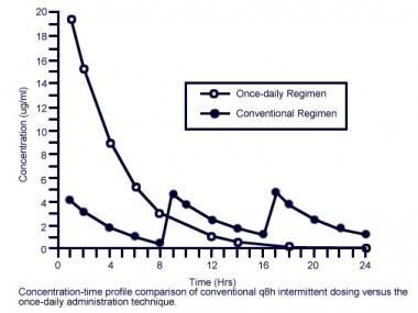Concentration-time profile comparison of conventio