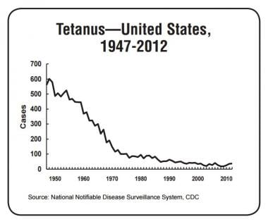 Reported number of tetanus cases in the United Sta