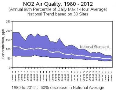 Nitrogen dioxide air quality from 1980 to 2012. Co