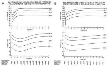 Normal blood pressure percentile curves for older