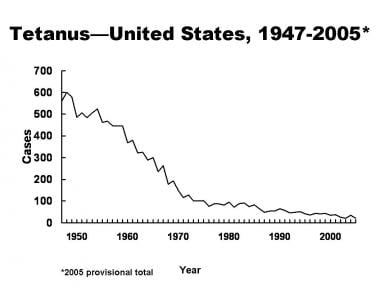 Tetanus Cases in US from 1947-2005. From Tetanus a