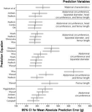 Direct comparison of the predictive accuracy of 25