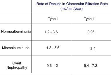 Rate of decline in glomerular filtration rate in v
