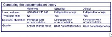 Comparing the accommodation theory.