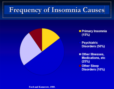 Frequency of insomnia causes.