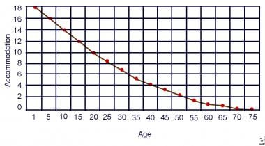 Age-related loss of accommodation.