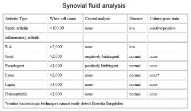 Synovial fluid analysis.