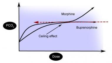Dose/response (pCO2) with buprenorphine.