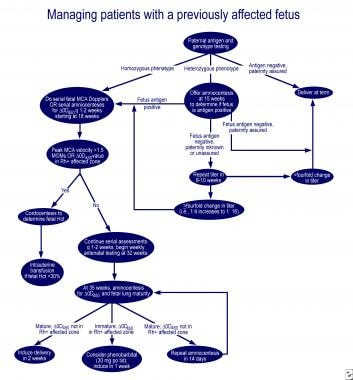 Management of pregnant women with previously affec