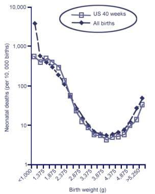 Neonatal Mortality by Birth Weight among Singleton