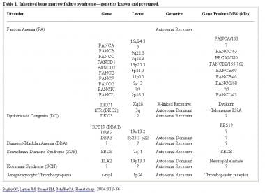 Inherited bone marrow failure syndrome (genetics k