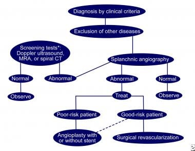 Management of chronic mesenteric ischemia. Solid l