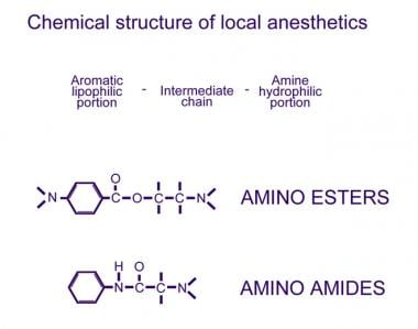 Chemical structure of the 2 classes of local anest