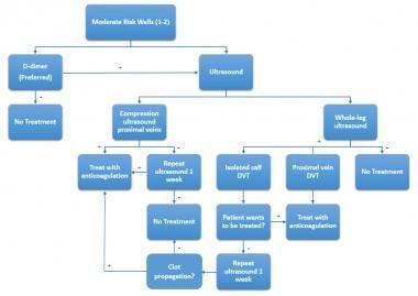 Algorithm for deep venous thrombosis (DVT) evaluat