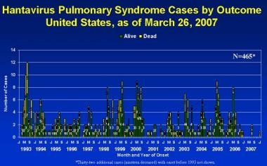 Hantavirus pulmonary syndrome cases by outcome.