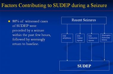 Factors contributing to sudden unexpected death in