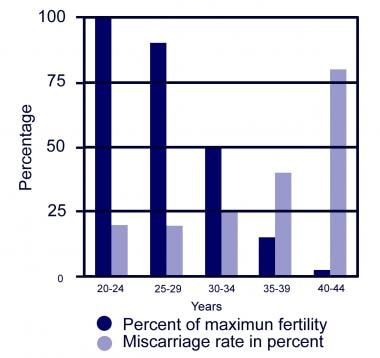 Female age and fertility.