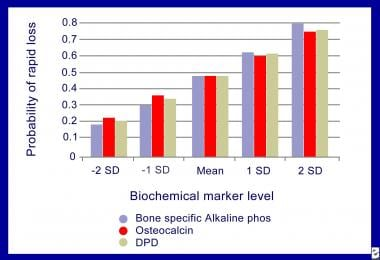 Prediction of bone loss with biochemical bone mark