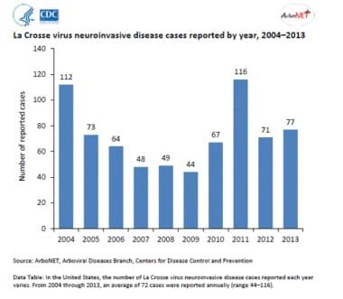 Range of California encephalitis cases reported in