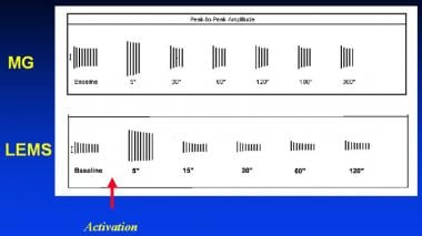 Typical activation cycles seen during repetitive n