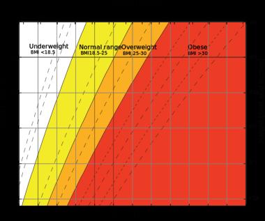 BMI graph. Courtesy of Wikipedia.