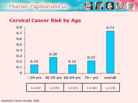 a study on cervical cancer and its risk factors A prospective study of high-grade cervical neoplasia risk among human papillomavirus-infected women  herpes simplex virus and other potential risk factors for .