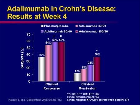 Targeting Remission in Moderate-to-Severe Crohn's Disease ...