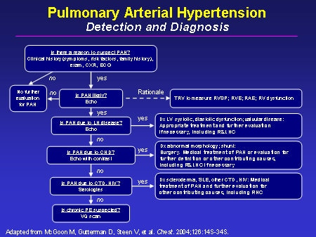 pulmonary arterial hypertension (pah): clinical
