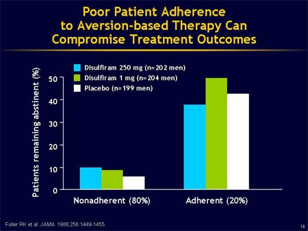 ... and Pharmacotherapy for Alcohol Dependence: Treatment Options