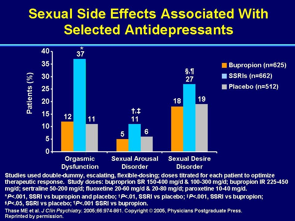 Fluoxetine Sexual Side Effects