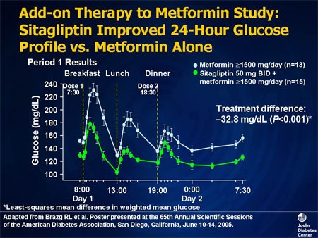 Metformin glucose