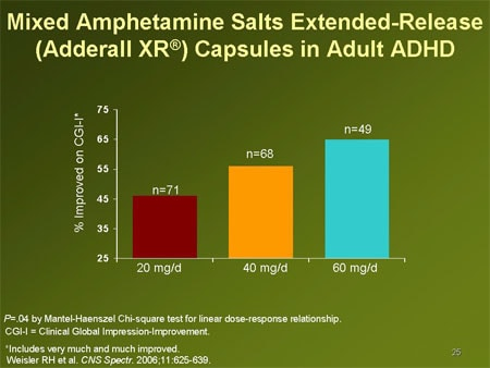 Adderall XR  FDA prescribing information side effects