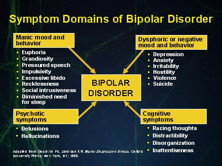 efficacy of klonopin in treating symptoms of manic depression