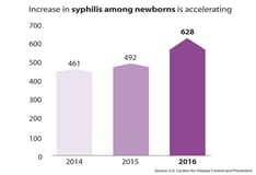 Syphilis Background Pathophysiology Etiology - Percent change in syphilis from 2011 to 2015 us map
