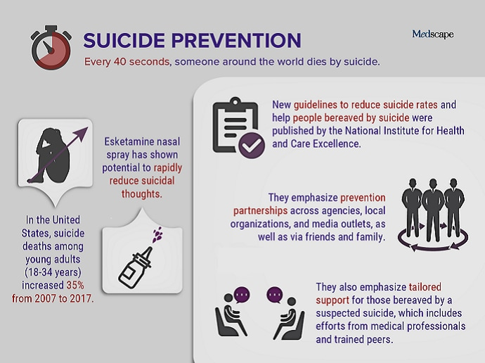 Trending Clinical Topic: Suicide Prevention