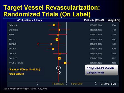 Target vessel revascularization - Answers on HealthTap