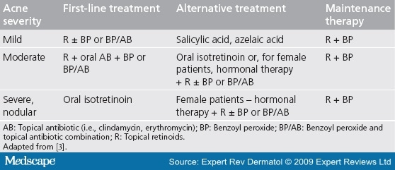 Topical Clindamycin Preparations in the Treatment of Acne Vulgaris