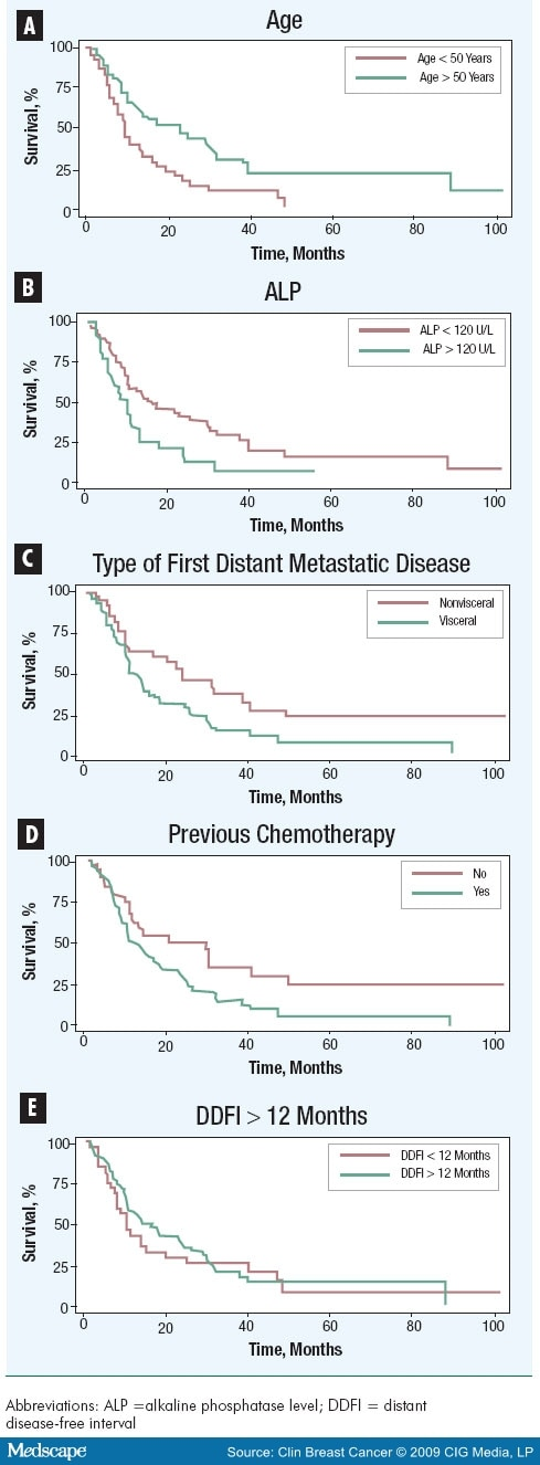 Image Result For Survival Outcomes For Patients With Metastatic Triple Negative Breast
