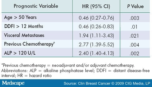 an analysis of the characteristics and treatment of breast cancer Background metaplastic breast cancer (mbc) is characterized by various combinations of adenocarcinoma, mesenchymal, and other epithelial components it was officially recognized as a distinct characteristics and treatment of metaplastic breast cancer: analysis of 892 cases from the national cancer data base | springerlink.