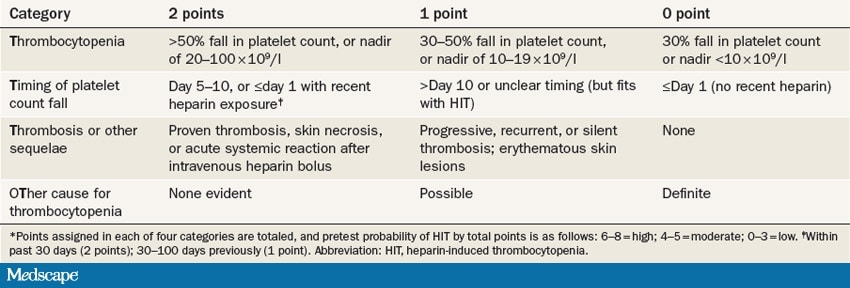 Heparin-Induced Thrombocytopenia: A Renal Perspective