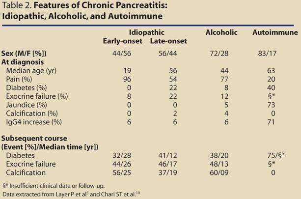 chronic pancreatitis evolve hesi case study