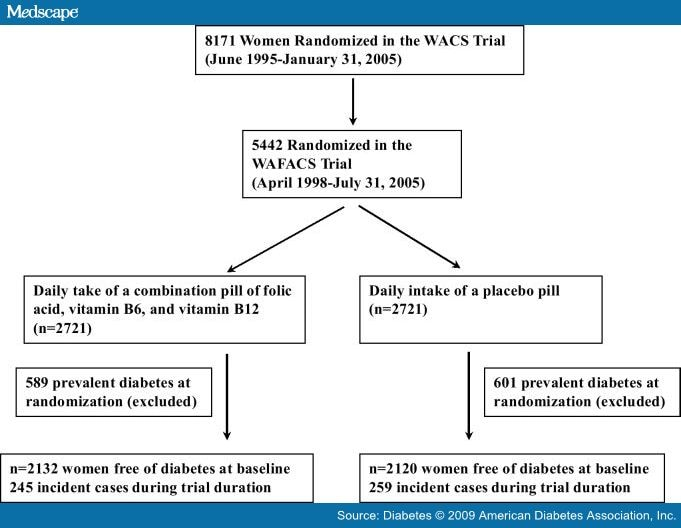 Effect Of Homocysteine Lowering Treatment On Risk Of T2d In Women