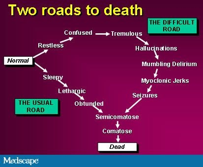 Figure. Two roads to death.