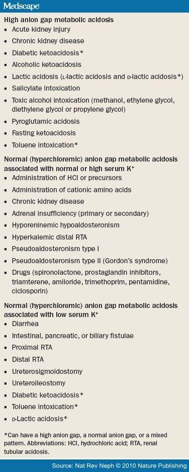 Metabolic Acidosis: Pathophysiology, Diagnosis and Management