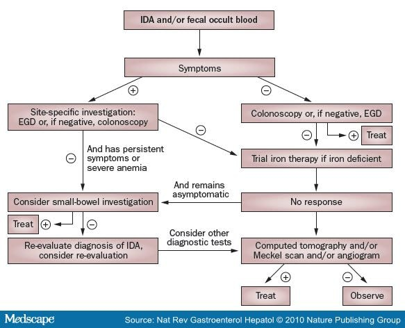 Gastrointestinal Bleeding: Causes and Clinical Management