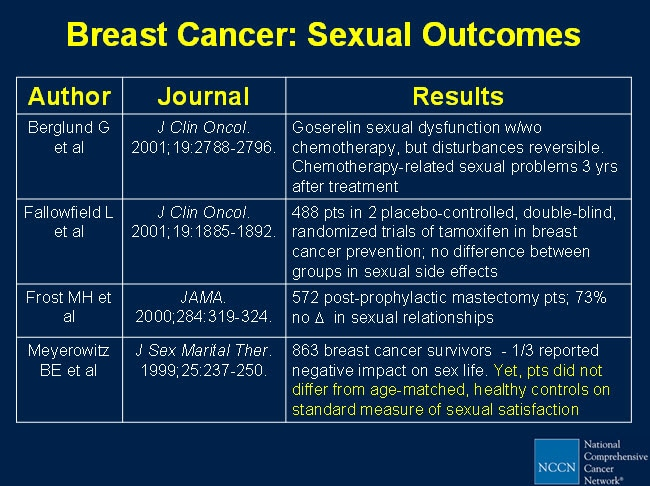 Breast cancer survivors sexuality