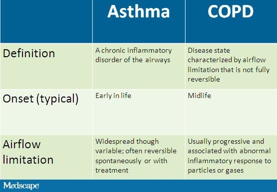What to know about an exacerbation of COPD