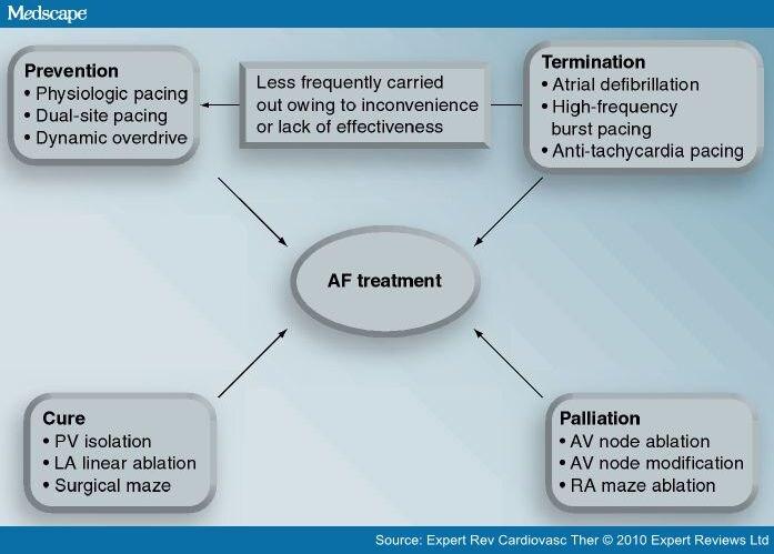 Interventional Management of Atrial Fibrillation