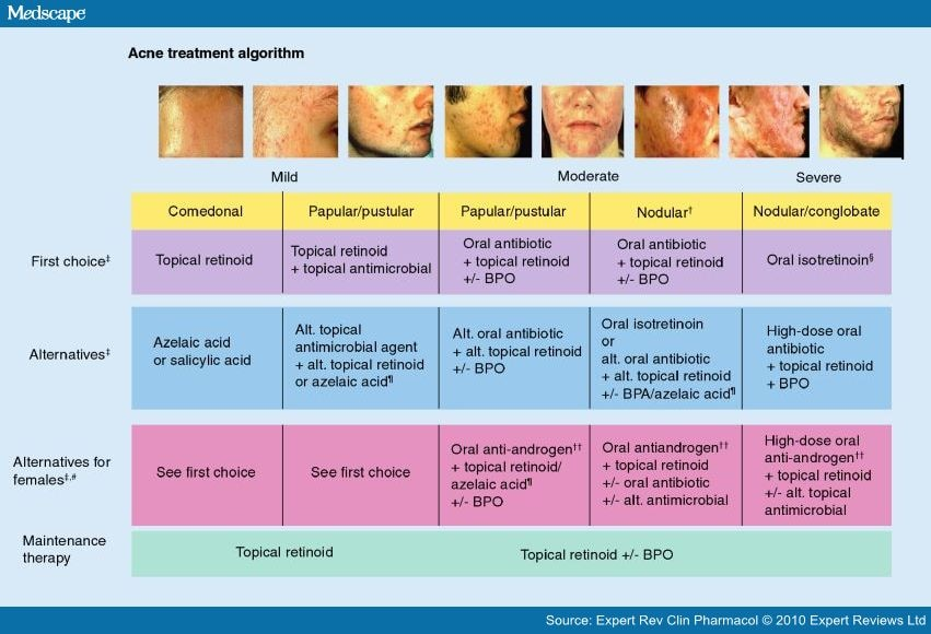 Treating Acne Vulgaris: Systemic, Local and Combination Therapy